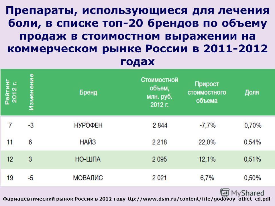 Препараты, использующиеся для лечения боли, в списке топ-20 брендов по объему продаж в стоимостном выражении на коммерческом рынке России в 2011-2012 годах Фармацевтический рынок России в 2012 году ttp://www.dsm.ru/content/file/godovoy_othet_cd.pdf
