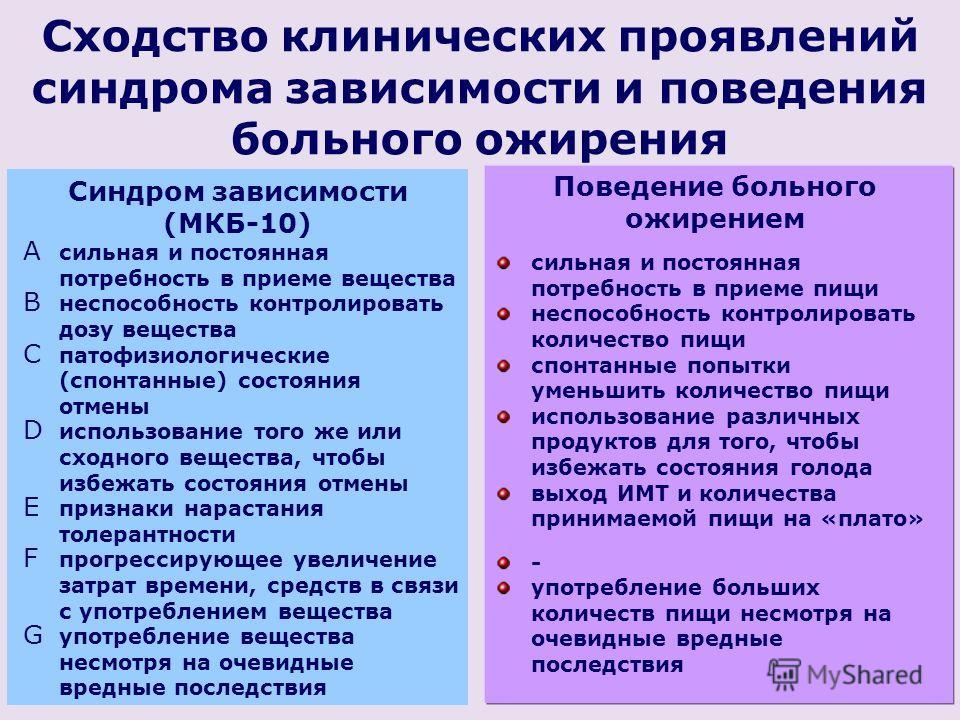 Сходство клинических проявлений синдрома зависимости и поведения больного ожирения Синдром зависимости (МКБ-10) Поведение больного ожирением A сильная и постоянная потребность в приеме вещества B неспособность контролировать дозу вещества C патофизио