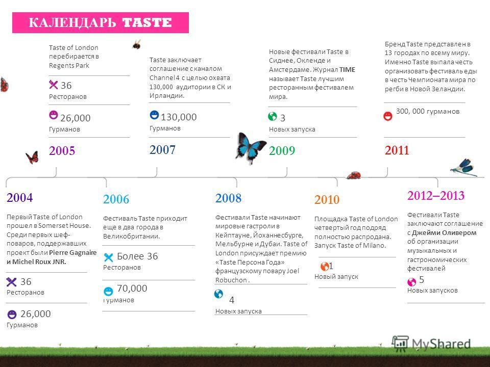 Taste of London перебирается в Regents Park 36 Ресторанов 26,000 Гурманов 2005 Taste заключает соглашение с каналом Channel 4 с целью охвата 130,000 аудитории в СК и Ирландии. 130,000 Гурманов 2007 Новые фестивали Taste в Сиднее, Окленде и Амстердаме