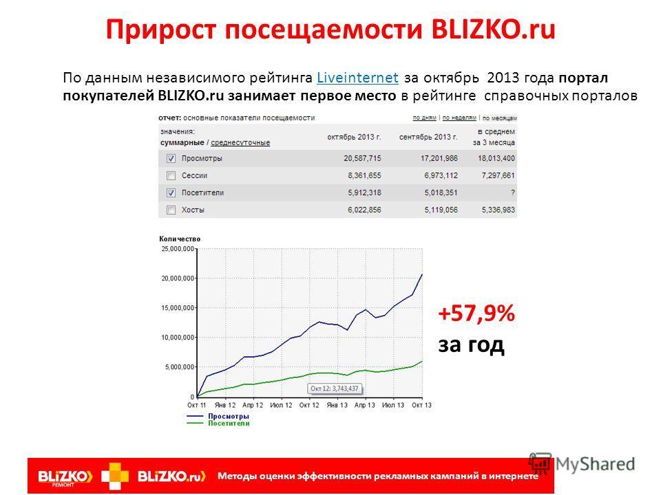 5 минут – и Ваш магазин на BLIZKO.ru готов! Структура и содержание рекламных сообщений на рынке кровельных и фасадных материалов Методы оценки эффективности рекламных кампаний в интернете
