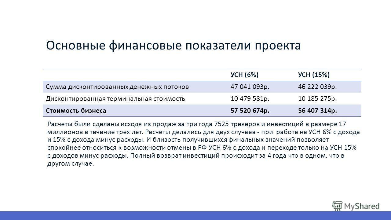 УСН (6%)УСН (15%) Сумма дисконтированных денежных потоков 47 041 093 р.46 222 039 р. Дисконтированная терминальная стоимость 10 479 581 р.10 185 275 р. Стоимость бизнеса 57 520 674 р.56 407 314 р. Расчеты были сделаны исходя из продаж за три года 752