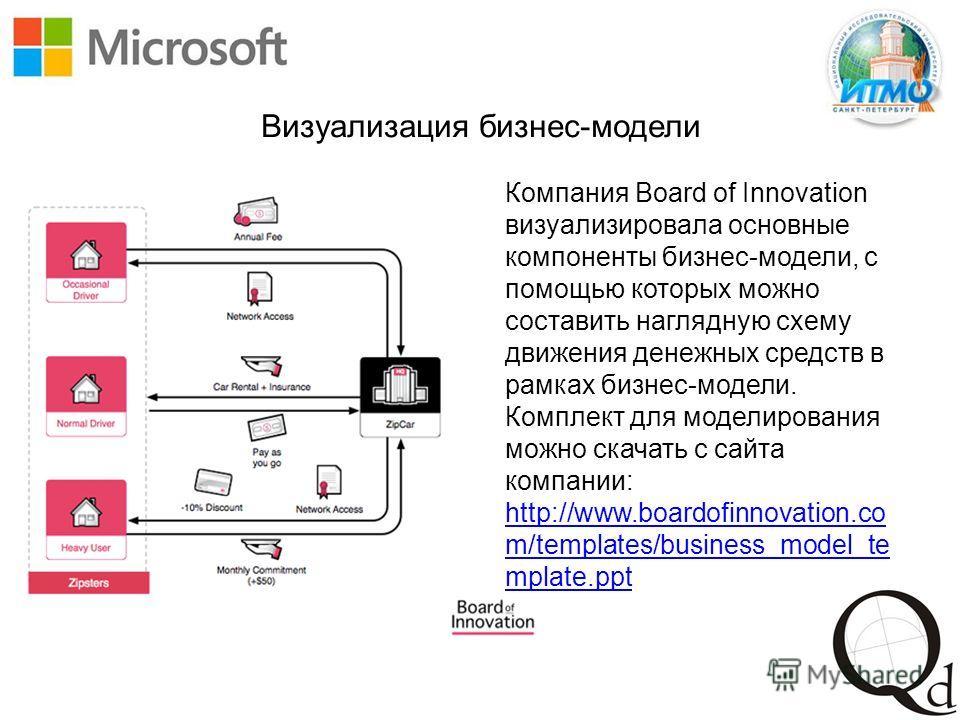 Визуализация бизнес-модели Компания Board of Innovation визуализировала основные компоненты бизнес-модели, с помощью которых можно составить наглядную схему движения денежных средств в рамках бизнес-модели. Комплект для моделирования можно скачать с