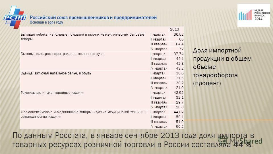 По данным Росстата, в январе-сентябре 2013 года доля импорта в товарных ресурсах розничной торговли в России составляла 44 %. 2013 Бытовая мебель, напольные покрытия и прочих неэлектрические бытовые товары I квартал 66,52 II квартал 65 III квартал 64