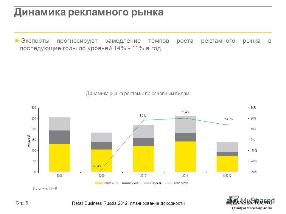 Retail Business Russia 2012: планирование доходности Стр. 6 Динамика рекламного рынка Источник: Росстат Источник: АКАР Эксперты прогнозируют замедление темпов роста рекламного рынка в последующие годы до уровней 14% - 11% в год. Динамика рынка реклам