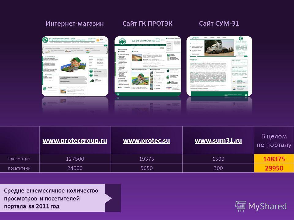 www.protecgroup.ruwww.protec.suwww.sum31. ru В целом по порталу просмотры 127500193751500 148375 посетители 240005650300 29950