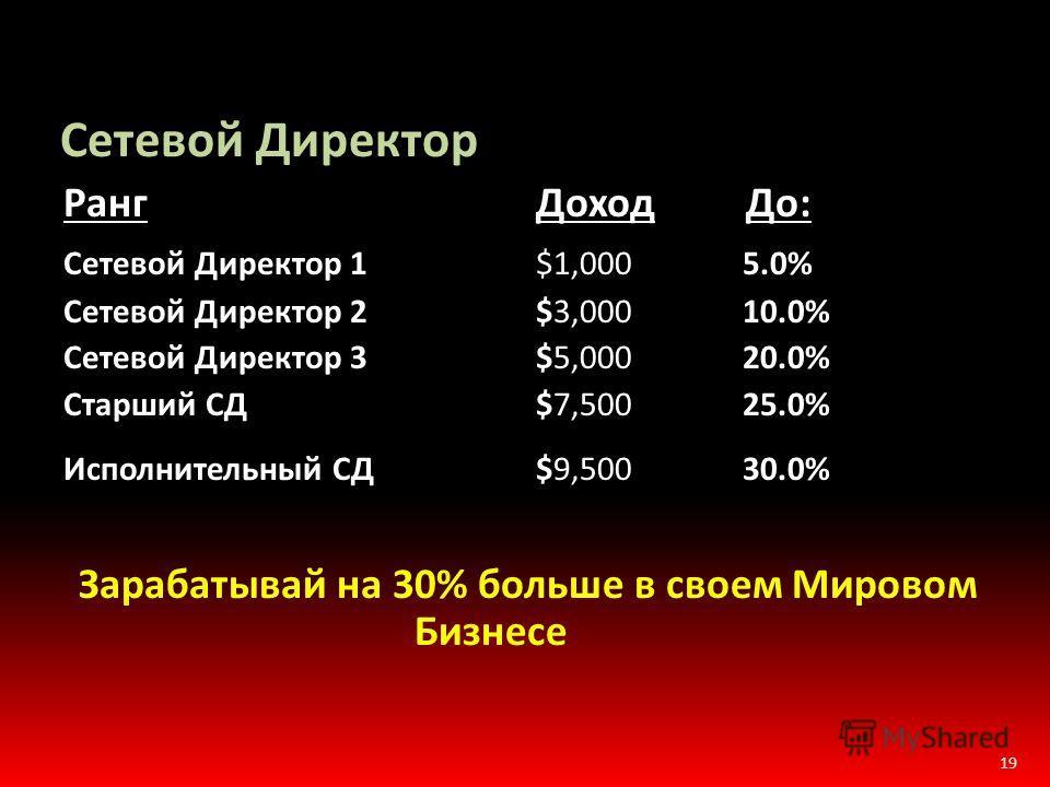 19 Сетевой Директор Ранг Доход До: Сетевой Директор 1 $1,000 5.0% Сетевой Директор 2 $3,000 10.0% Сетевой Директор 3 $5,000 20.0% Старший СД $7,500 25.0% Исполнительный СД$9,500 30.0% Зарабатывай на 30% больше в своем Мировом Бизнесе