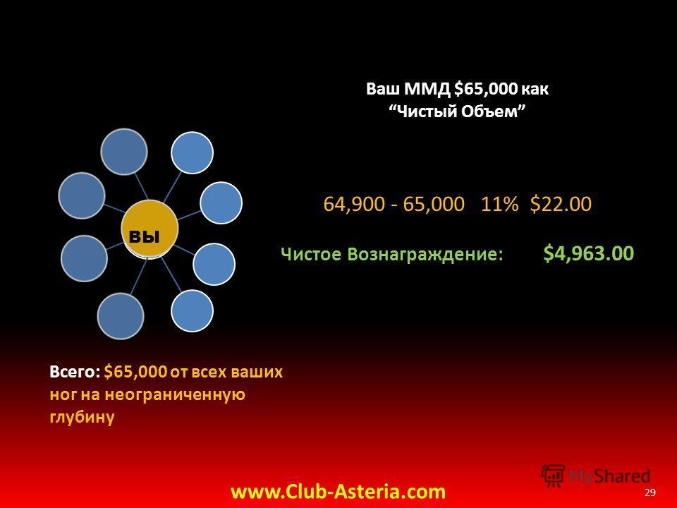 29 Ваш ММД $65,000 как Чистый Объем 64,900 - 65,000 11% $22.00 Чистое Вознаграждение: $4,963.00 Всего: $65,000 от всех ваших ног на неограниченную глубину ВЫ www.Club-Asteria.com