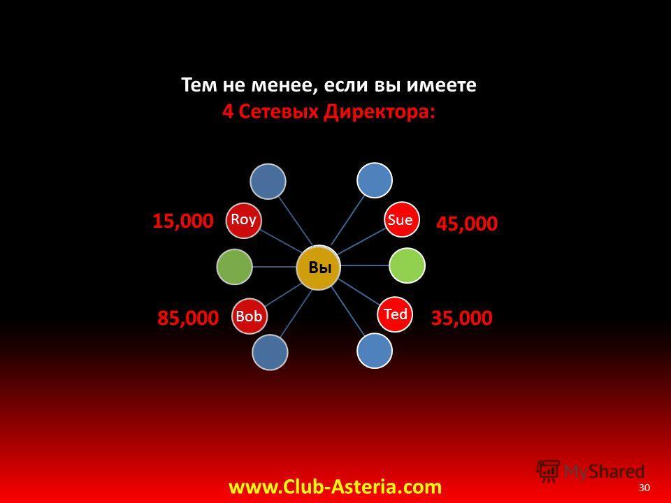 30 Тем не менее, если вы имеете 4 Сетевых Директора: Bob Sue www.Club-Asteria.com 85,000 45,000 Вы Roy 15,000 Ted 35,000