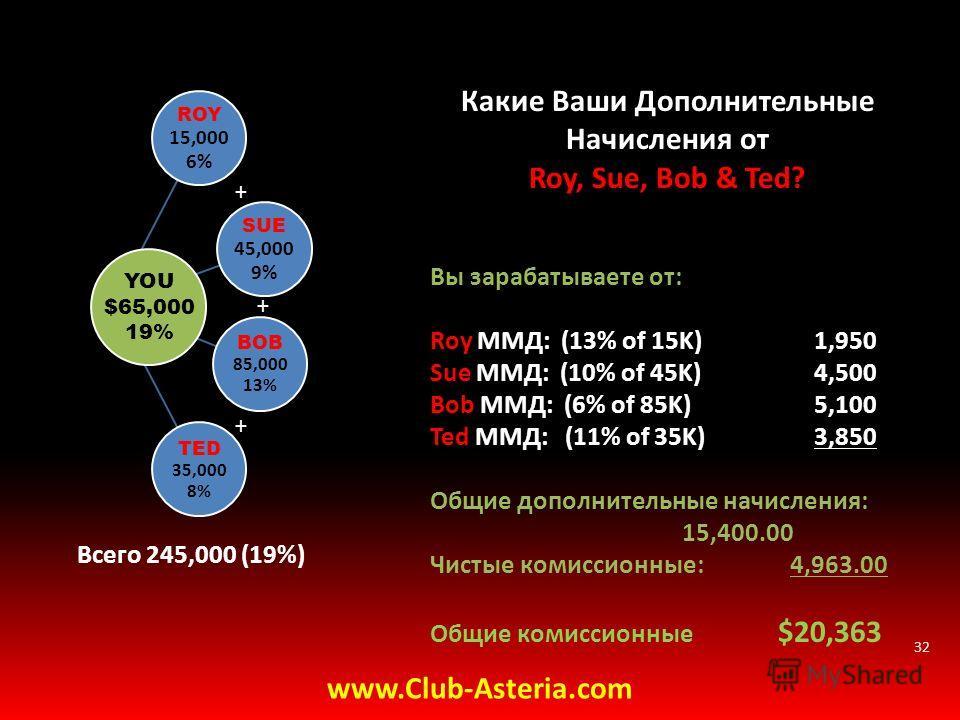 32 ROY 15,000 6% SUE 45,000 9% BOB 85,000 13% TED 35,000 8% YOU $65,000 19% www.Club-Asteria.com Какие Ваши Дополнительные Начисления от Roy, Sue, Bob & Ted? Вы зарабатываете от: Roy ММД: (13% of 15K) 1,950 Sue ММД: (10% of 45K) 4,500 Bob ММД: (6% of