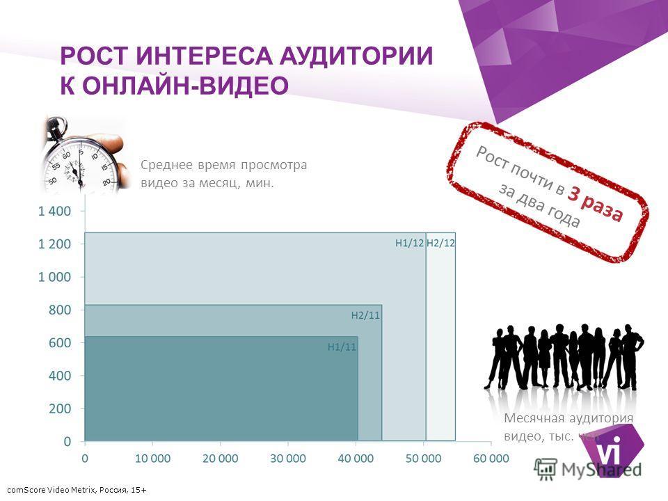 ` РОСТ ИНТЕРЕСА АУДИТОРИИ К ОНЛАЙН-ВИДЕО Среднее время просмотра видео за месяц, мин. Месячная аудитория видео, тыс. чел Рост почти в 3 раза за два года comScore Video Metrix, Россия, 15+