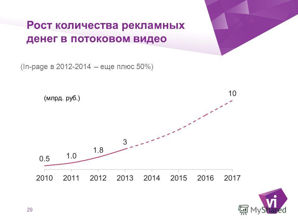 ` Рост количества рекламных денег в потоковом видео 29 (In-page в 2012-2014 – еще плюс 50%)