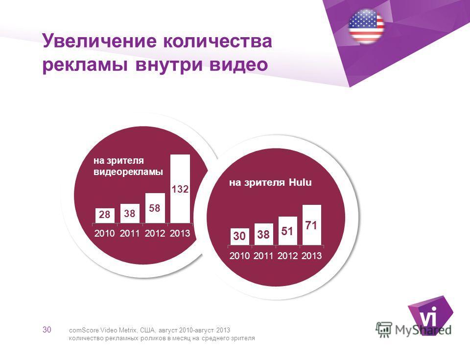 ` Увеличение количества рекламы внутри видео 30 comScore Video Metrix, США, август 2010-август 2013 количество рекламных роликов в месяц на среднего зрителя