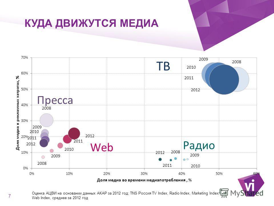 ` КУДА ДВИЖУТСЯ МЕДИА 7 Оценка АЦВИ на основании данных АКАР за 2012 год; TNS Россия TV Index, Radio Index, Marketing Index, Web Index, среднее за 2012 год