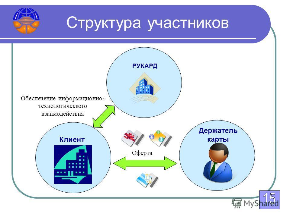 Структура участников РУКАРД Клиент Держатель карты Обеспечение информационно- технологического взаимодействия Оферта