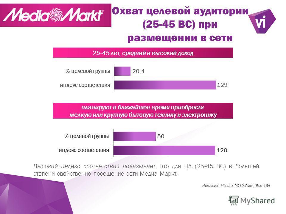 ` Охват целевой аудитории (25-45 ВС) при размещении в сети Высокий индекс соответствия показывает, что для ЦА (25-45 BC) в большей степени свойственно посещение сети Медиа Маркт. Источник: M'Index 2012 Омск, Все 16+ 25-45 лет, средний и высокий доход