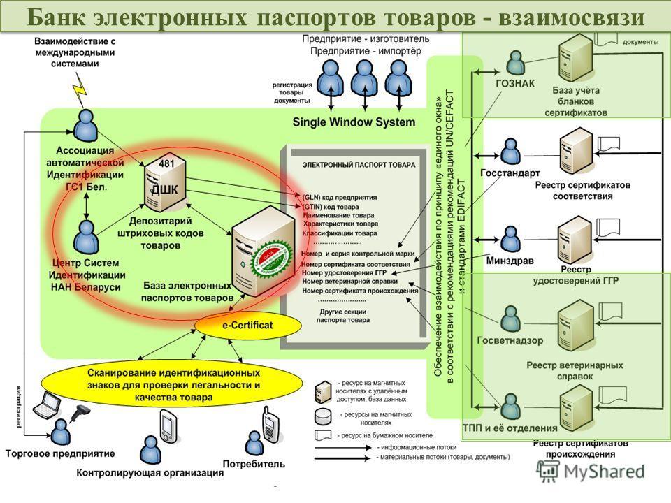 12 Решаемые в рамках работ задачи www.ids.by info@ids.by (+37517) 294-90-80 Банк электронных паспортов товаров - взаимосвязи