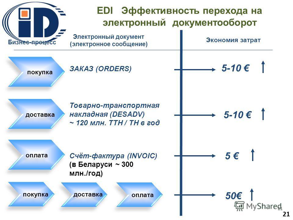 EDI Эффективность перехода на электронный документооборот ЗАКАЗ (ORDERS) Товарно-транспортная накладная (DESADV) Счёт-фактура (INVOIC) Экономия затрат покупка доставка оплата 5-10 5 покупка доставка оплата 50 Бизнес-процесс (в Беларуси ~ 300 млн./год