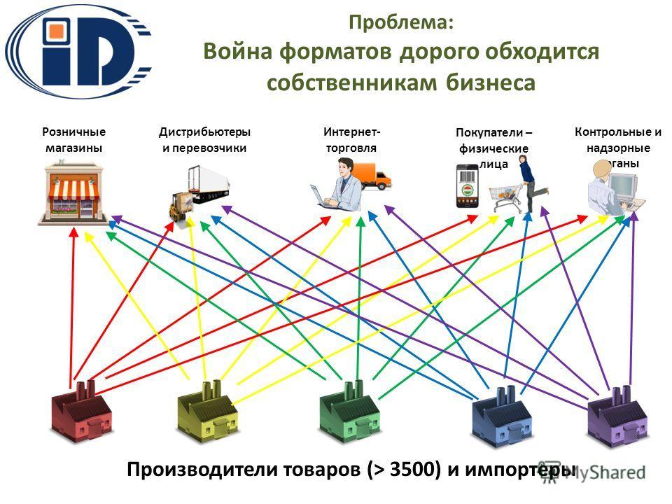 Проблема: Война форматов дорого обходится собственникам бизнеса реклама Розничные магазины Контрольные и надзорные органы Дистрибьютеры и перевозчики Интернет- торговля Покупатели – физические лица Производители товаров (> 3500) и импортеры