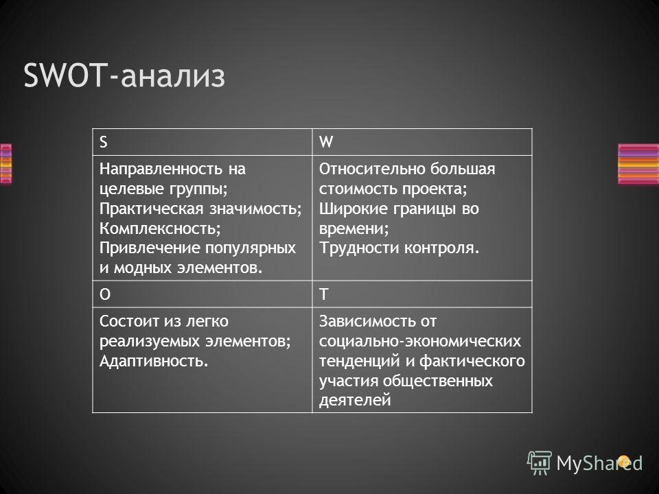 SWOT-анализ SW Направленность на целевые группы; Практическая значимость; Комплексность; Привлечение популярных и модных элементов. Относительно большая стоимость проекта; Широкие границы во времени; Трудности контроля. OT Состоит из легко реализуемы