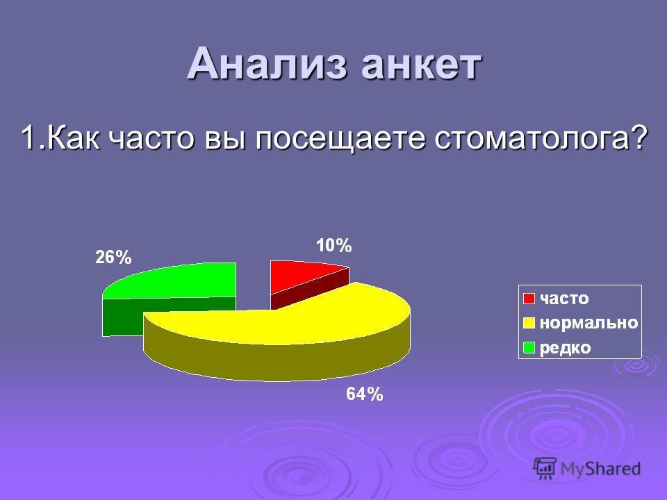 Анализ анкет 1. Как часто вы посещаете стоматолога?
