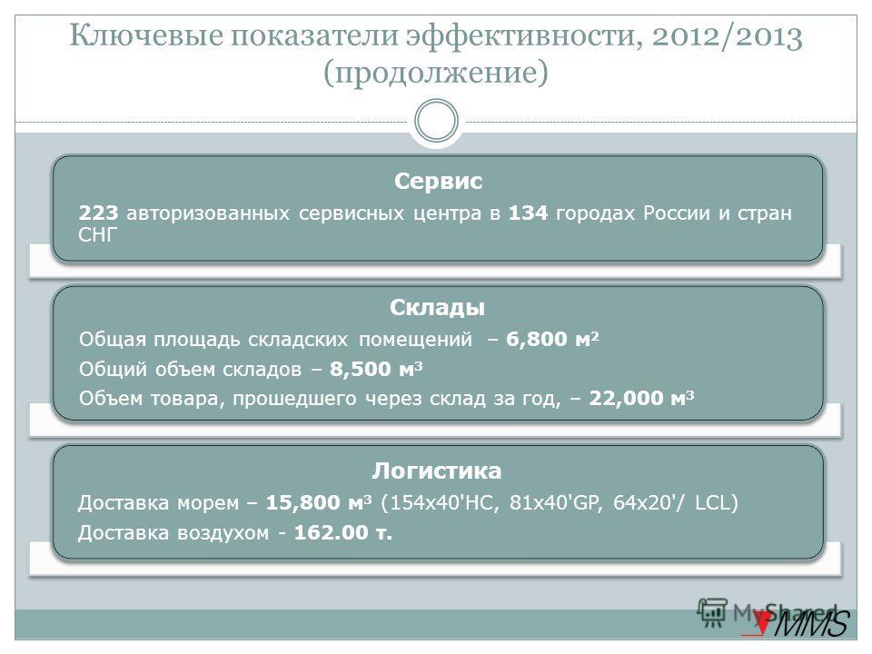 Ключевые показатели эффективности, 2012/2013 (продолжение) Сервис 223 авторизованных сервисных центра в 134 городах России и стран СНГ Склады Общая площадь складских помещений – 6,800 м 2 Общий объем складов – 8,500 м 3 Объем товара, прошедшего через