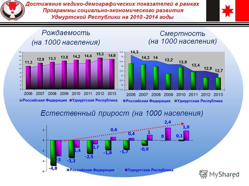 Рождаемость (на 1000 населения) Естественный прирост (на 1000 населения) Смертность (на 1000 населения) Достижение медико-демографических показателей в рамках Программы социально-экономического развития Удмуртской Республики на 2010 -2014 годы 4