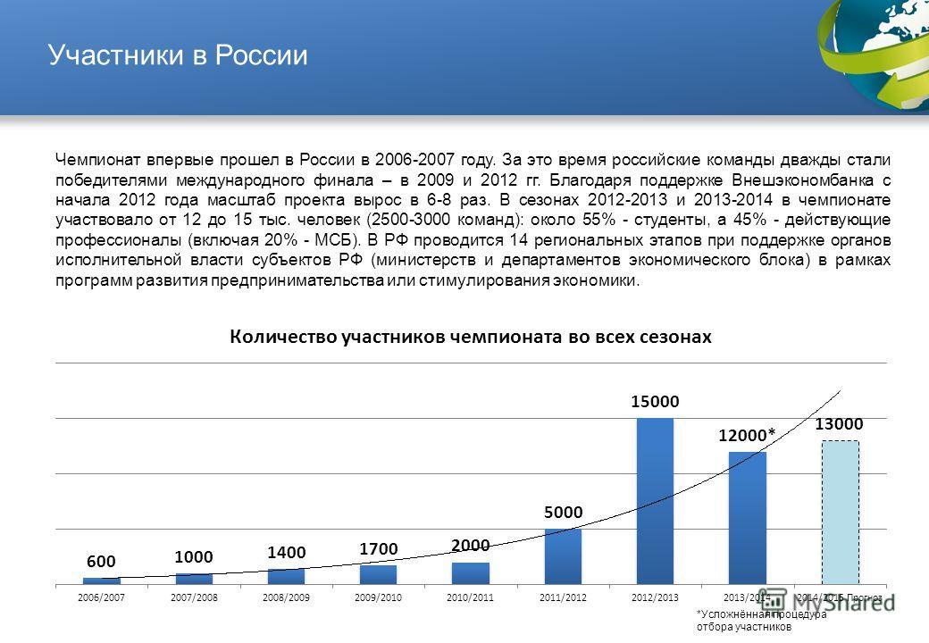 Участники в России Чемпионат впервые прошел в России в 2006-2007 году. За это время российские команды дважды стали победителями международного финала – в 2009 и 2012 гг. Благодаря поддержке Внешэкономбанка с начала 2012 года масштаб проекта вырос в