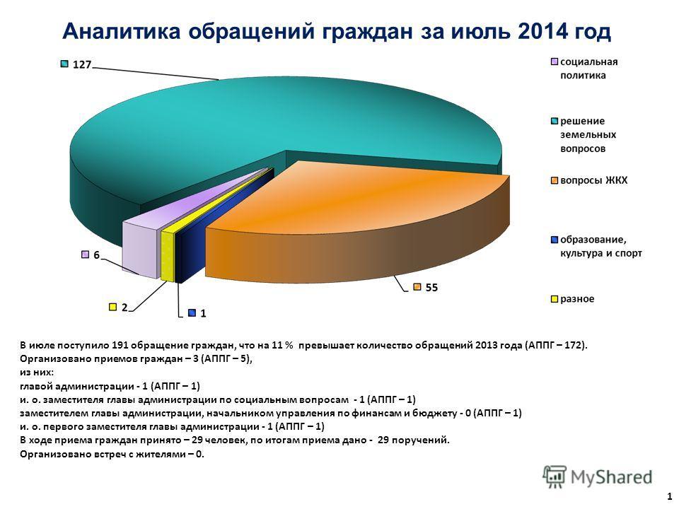 Аналитика обращений граждан за июль 2014 год 1 В июле поступило 191 обращение граждан, что на 11 % превышает количество обращений 2013 года (АППГ – 172). Организовано приемов граждан – 3 (АППГ – 5), из них: главой администрации - 1 (АППГ – 1) и. о. з