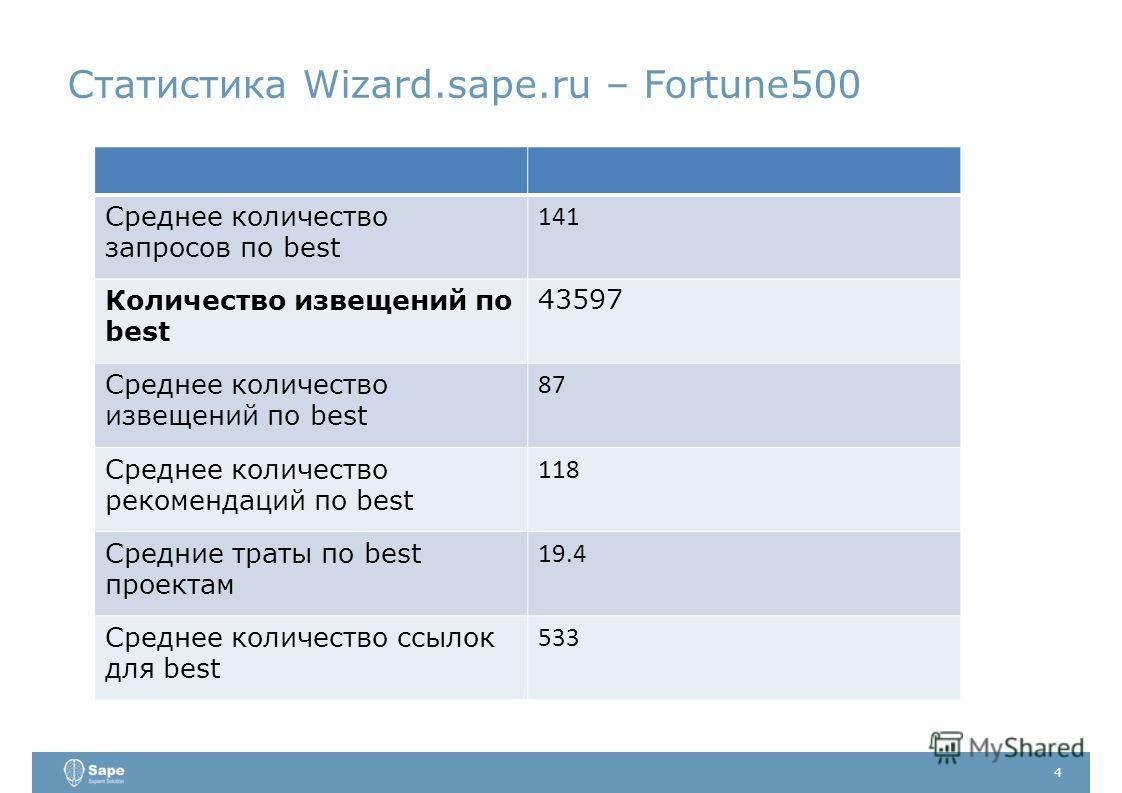 Статистика Wizard.sape.ru – Fortune500 4 Среднее количество запросов по best 141 Количество извещений по best 43597 Среднее количество извещений по best 87 Среднее количество рекомендаций по best 118 Средние траты по best проектам 19.4 Среднее количе