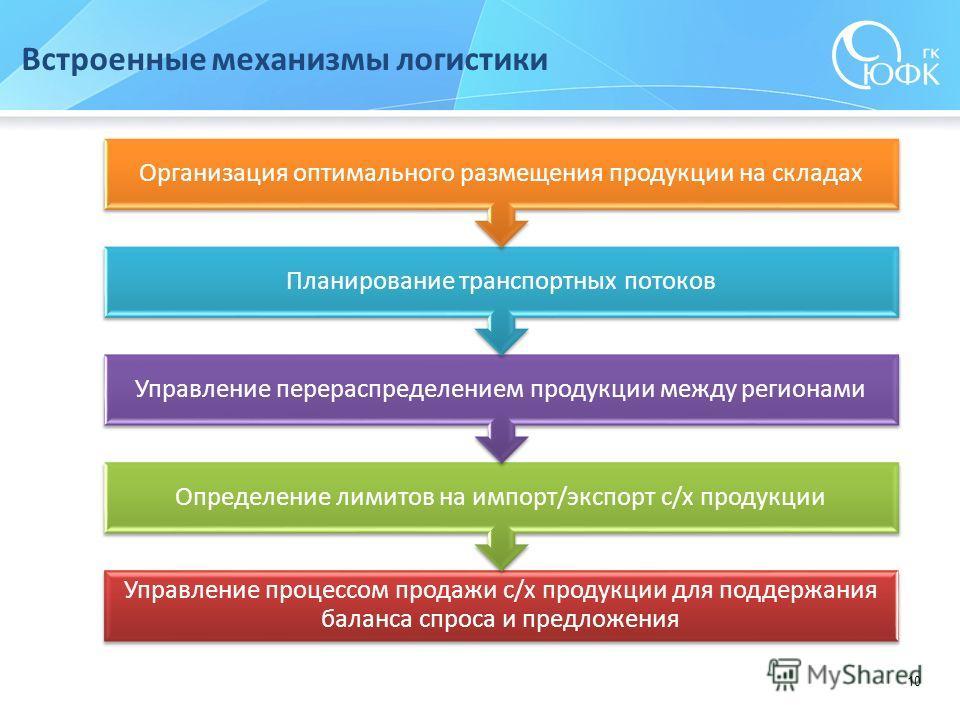 10 Встроенные механизмы логистики Управление процессом продажи с/х продукции для поддержания баланса спроса и предложения Определение лимитов на импорт/экспорт с/х продукции Управление перераспределением продукции между регионами Планирование транспо