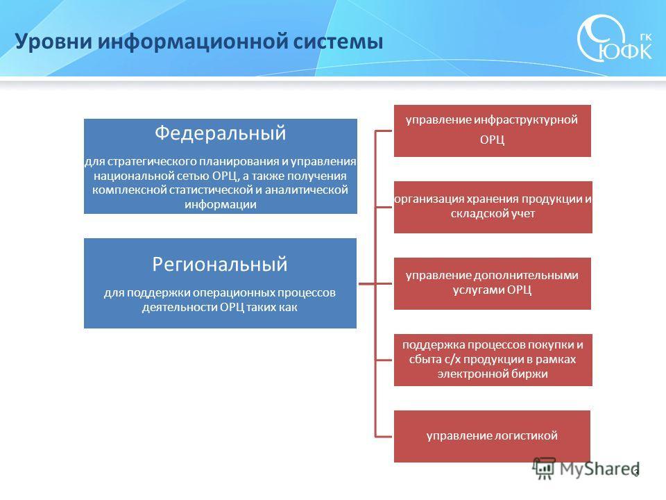 3 Уровни информационной системы Федеральный для стратегического планирования и управления национальной сетью ОРЦ, а также получения комплексной статистической и аналитической информации Региональный для поддержки операционных процессов деятельности О