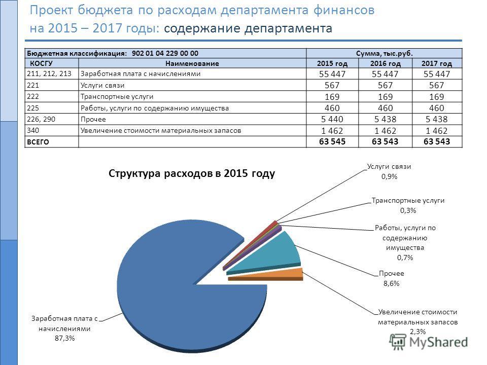 Проект бюджета по расходам департамента финансов на 2015 – 2017 годы: содержание департамента Бюджетная классификация: 902 01 04 229 00 00Сумма, тыс.руб. КОСГУНаименование 2015 год 2016 год 2017 год 211, 212, 213Заработная плата с начислениями 55 447