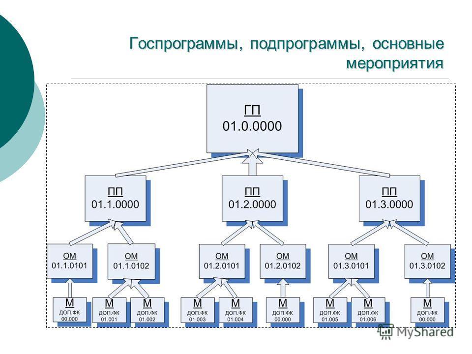 Госпрограммы, подпрограммы, основные мероприятия