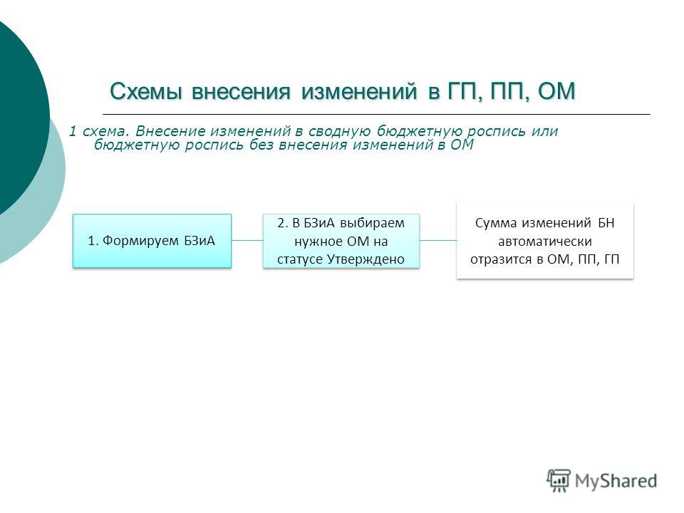 Схемы внесения изменений в ГП, ПП, ОМ 1 схема. Внесение изменений в сводную бюджетную роспись или бюджетную роспись без внесения изменений в ОМ 1. Формируем БЗиА 2. В БЗиА выбираем нужное ОМ на статусе Утверждено Сумма изменений БН автоматически отра
