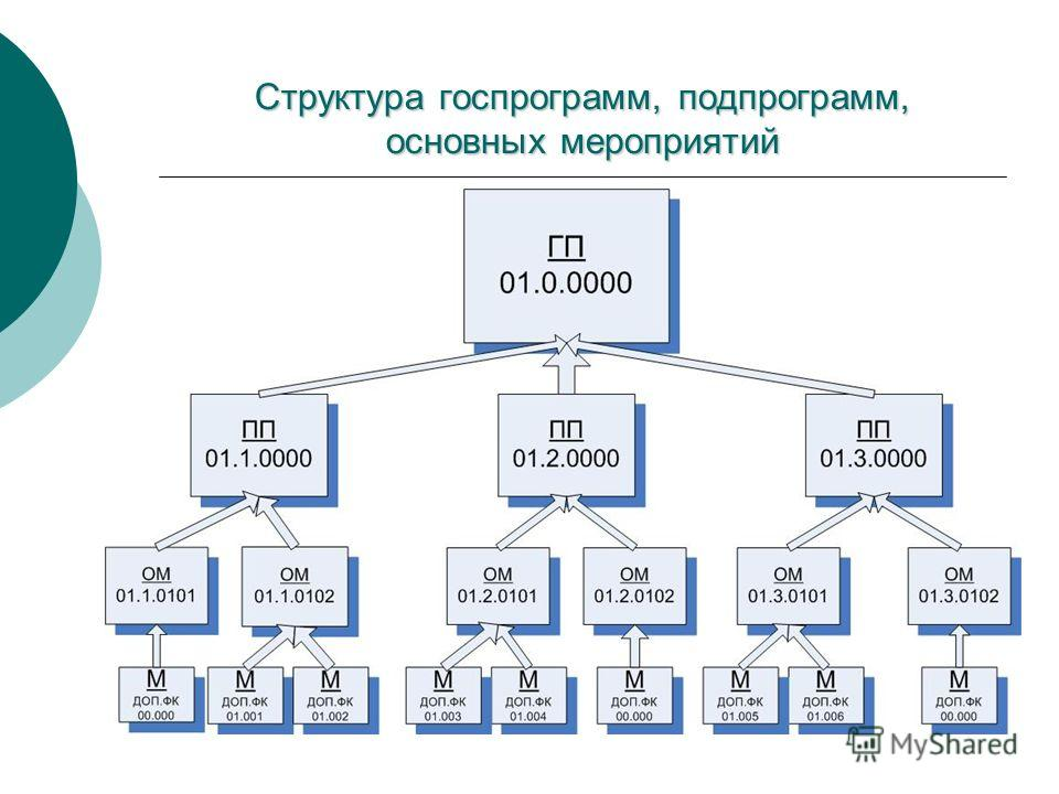 Структура госпрограмм, подпрограмм, основных мероприятий
