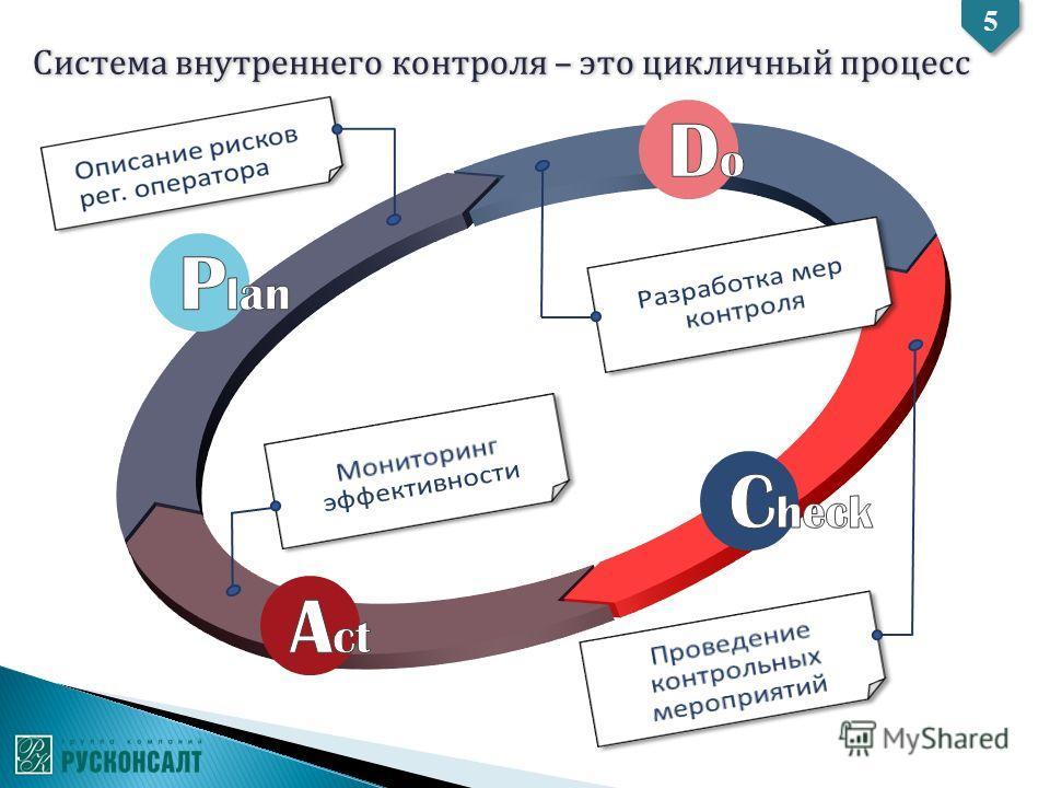 Система внутреннего контроля – это цикличный процесс 5