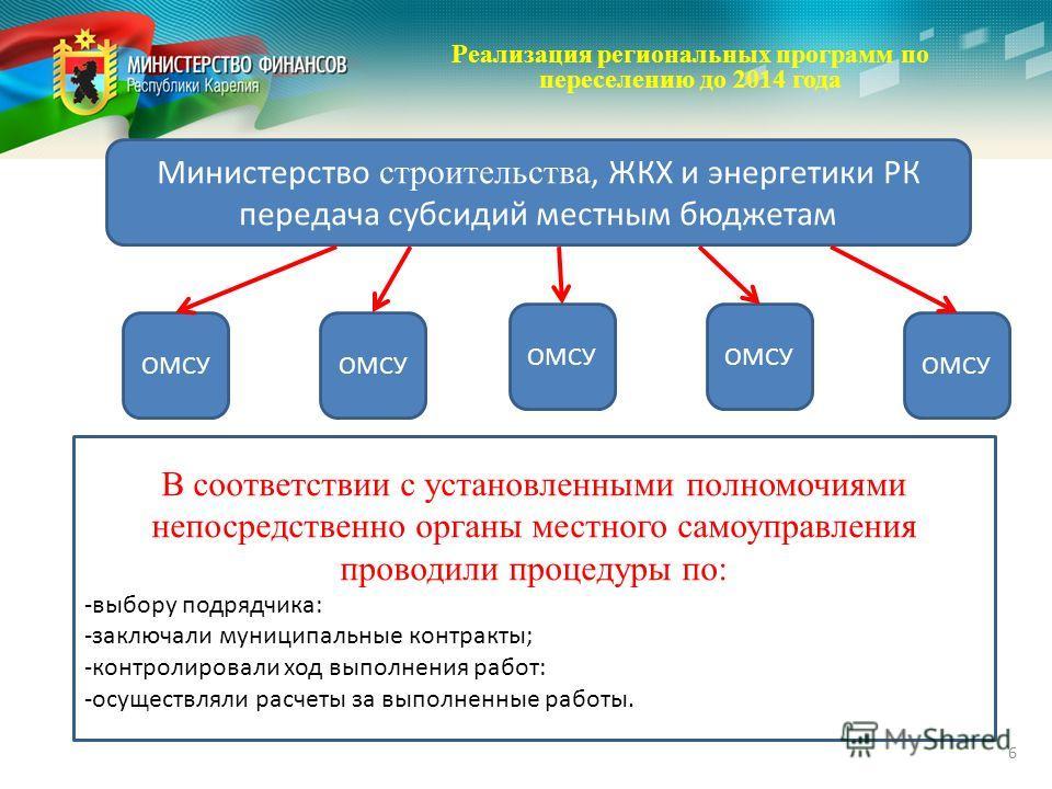 Реализация региональных программ по переселению до 2014 года 6 Министерство строительства, ЖКХ и энергетики РК передача субсидий местным бюджетам ОМСУ В соответствии с установленными полномочиями непосредственно органы местного самоуправления проводи