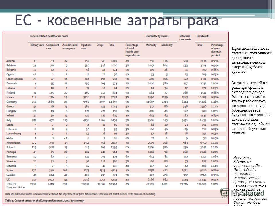ЕС - косвенные затраты рака Производительность стоит как потерянный доход после преждевременной смерти. (age&sex- specifi c) Затраты смертей от рака при среднем ежегодном доходе (stratifi ed by sex) и число рабочих лет, потерянного труда (обесценил в
