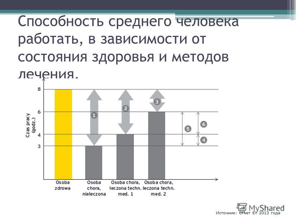 Способность среднего человека работать, в зависимости от состояния здоровья и методов лечения. Источник: отчет EY 2013 года