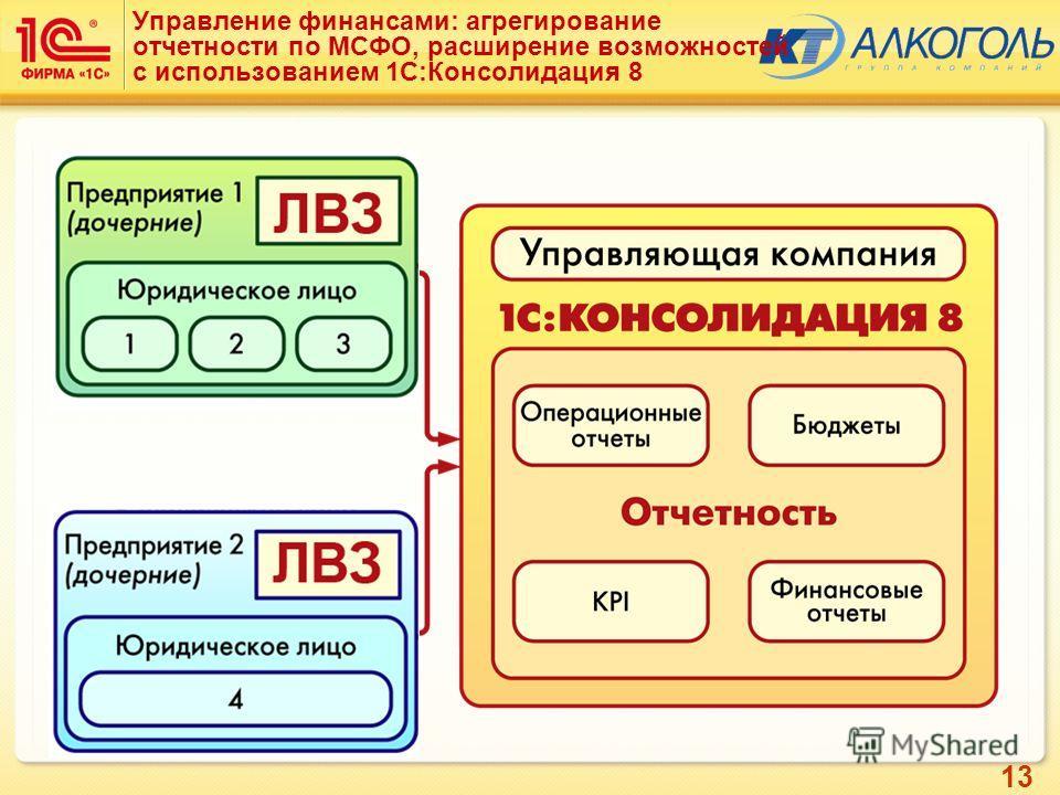 13 Управление финансами: агрегирование отчетности по МСФО, расширение возможностей с использованием 1С:Консолидация 8