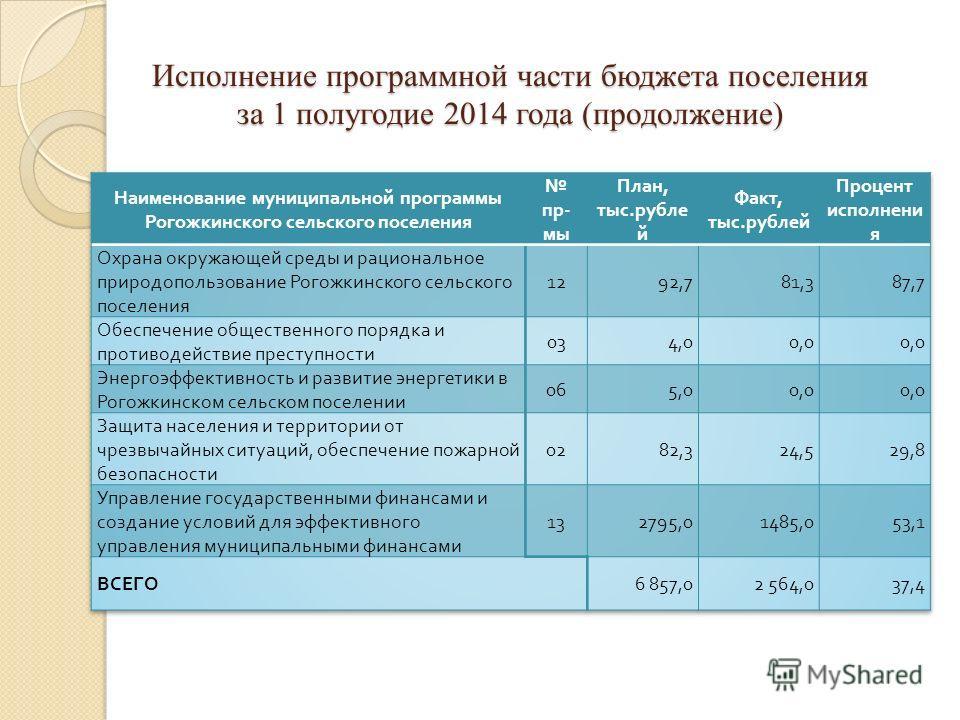 Исполнение программной части бюджета поселения за 1 полугодие 2014 года (продолжение)