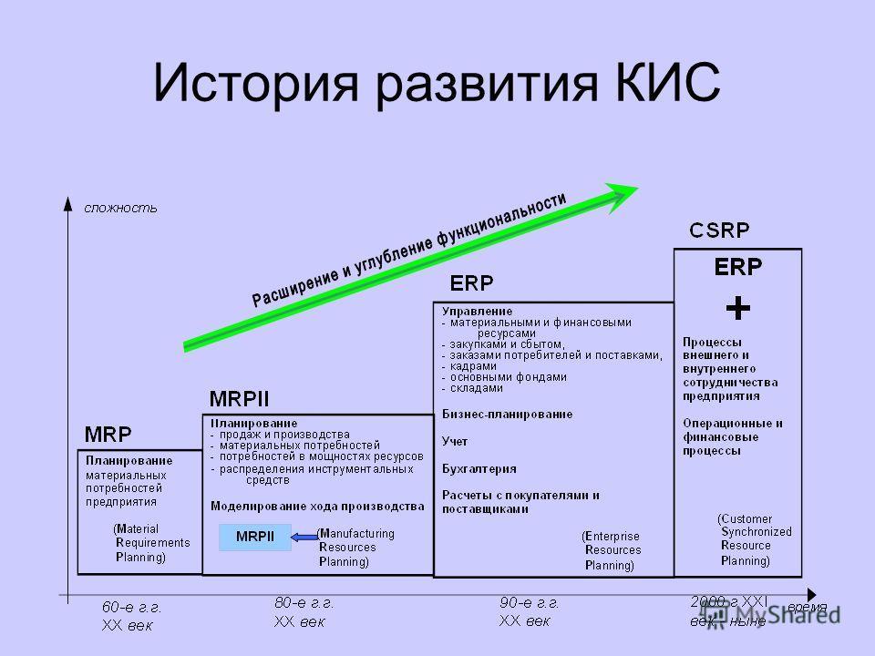 В настоящее время на мировом рынке около 500 систем, соответствующих стандартам MRP II и ERP; десяток из них разработаны в России. По оценкам специалистов, количество успешных инсталляций систем данного класса на российских предприятиях около 300. На
