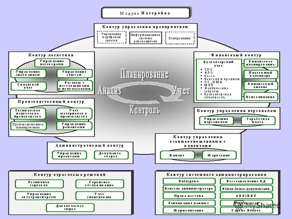 КИС в предметной области первая группа это крупные интегрированные пакеты зарубежных разработчиков класса MRP II/ ERP, ориентированные на управление на основе бизнес-процессов (SAP AG (R/3), ORACLE (Oracle Application), BAAN (BAAN IV), Navision Micro