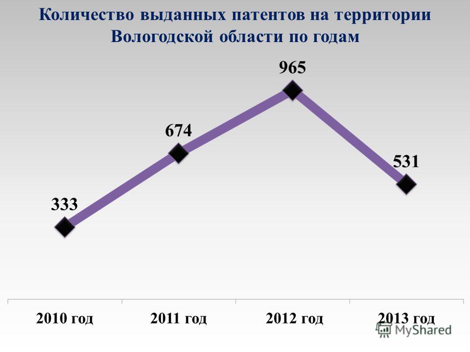 Количество выданных патентов на территории Вологодской области по годам
