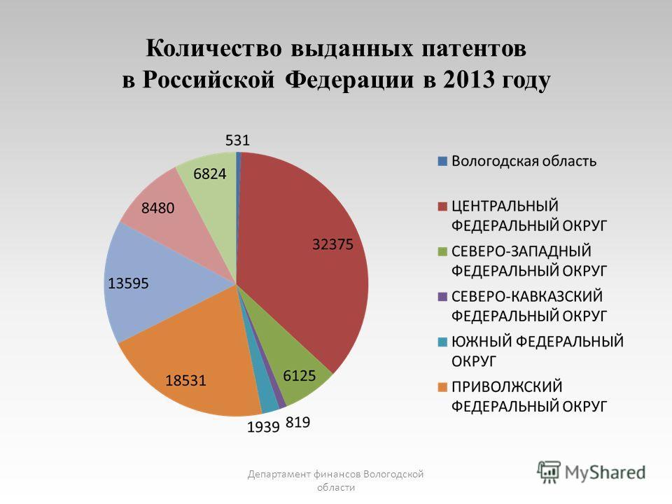 Количество выданных патентов в Российской Федерации в 2013 году Департамент финансов Вологодской области