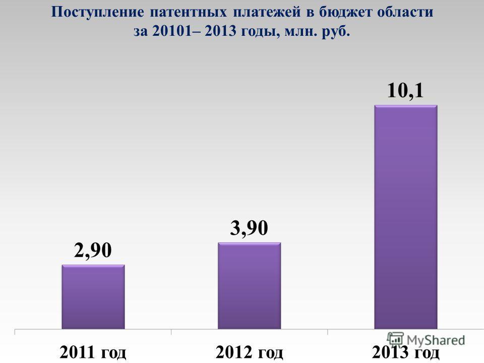 Поступление патентных платежей в бюджет области за 20101– 2013 годы, млн. руб.
