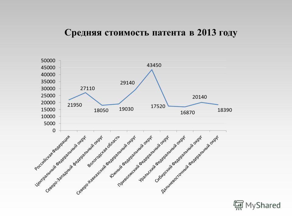 Средняя стоимость патента в 2013 году