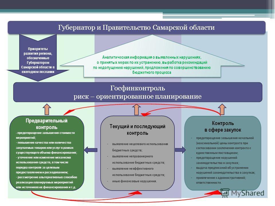 Приоритеты развития региона, обозначенные Губернатором Самарской области в ежегодном послании Аналитическая информация о выявленных нарушениях, о принятых мерах по их устранению, выработка рекомендаций по недопущению нарушений, предложения по соверше