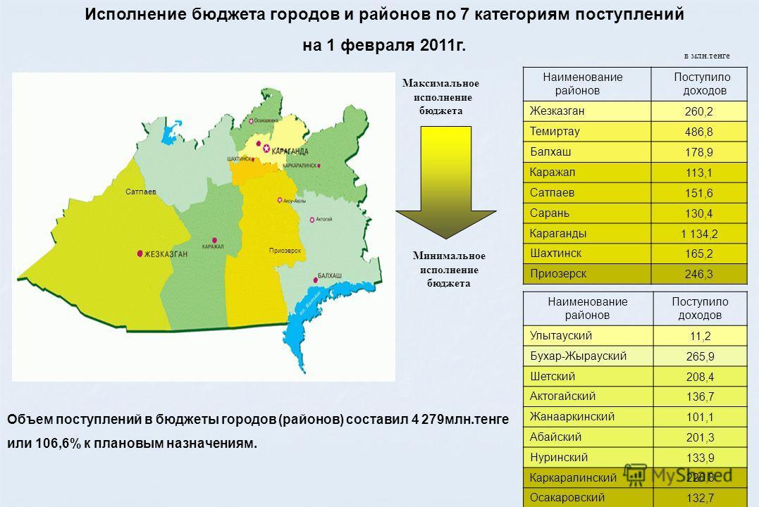 Максимальное исполнение бюджета Минимальное исполнение бюджета Исполнение бюджета городов и районов по 7 категориям поступлений на 1 февраля 2011 г. Сатпаев Приозерск Объем поступлений в бюджеты городов (районов) составил 4 279 млн.тенге или 106,6% к