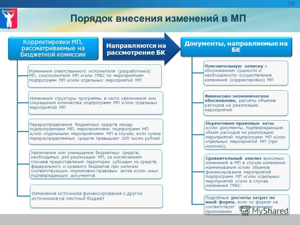 Корректировки МП, рассматриваемые на Бюджетной комиссии Изменения ответственного исполнителя (разработчика) МП, соисполнителя МП и/или ГРБС по мероприятиям подпрограмм МП и/или отдельных мероприятий МП Изменения структуры программы в части увеличения